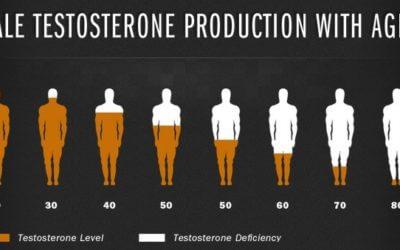 Τεστοστερόνη: Κατά του καρκίνου του προστάτη